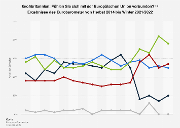 Umfrage in Großbritannien zur Wahrnehmung als Bürger der Europäischen Union bis 2019