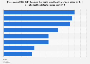 U.S. Baby Boomers that would choose a doctor with digital health options 2019
