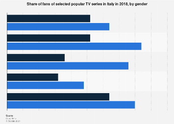 Italy: popular TV series' fans 2018, by gender
