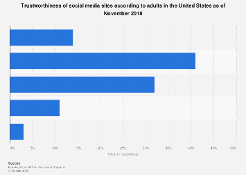 Trustworthiness of social media sites according to U.S. adults 2018