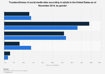 Trustworthiness of social media sites according to U.S. adults 2018, by gender