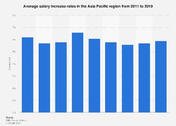 APAC: average salary increase rate 2011-2019 | Statista
