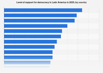 Latin America: support for democracy 2018, by country