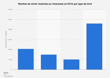 Violence : nombre de morts par type au Venezuela 2018