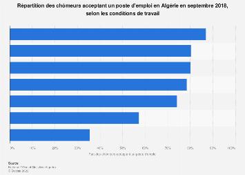 Part des chômeurs acceptant un poste d'emploi selon les conditions en Algérie 2018