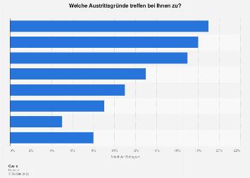 Kündigungsgründe von Mitarbeitern in Österreich 2018
