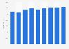 Emploi en Algérie : population active 2010-2018