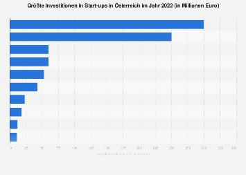 Größte Start-up Investitionen in Österreich 2018