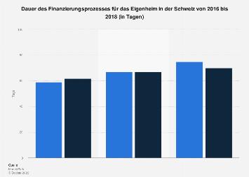 Dauer des Finanzierungsprozesses für das Eigenheim in der Schweiz bis 2018