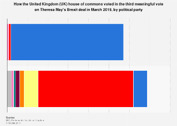 How UK members of parliament voted on Theresa May's third Brexit deal in 2019