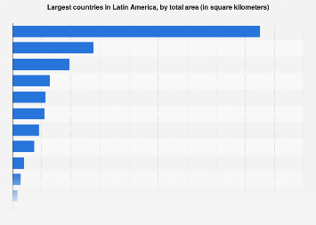 Largest Countries In Latin America Statista