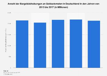 Anzahl der Bargeldabhebungen an Geldautomaten in Deutschland bis 2017