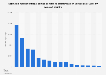 Estimated illegal dumps containing plastic waste in Europe 2019, by country