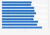 Zuschauerzahlen der Folgen der ersten Staffel von Game of Thrones 2011
