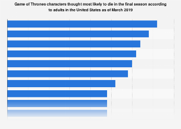 Game of Thrones characters most likely to die in the final season U.S. 2019