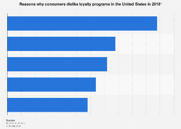What U.S. consumers do not like about loyalty schemes 2018
