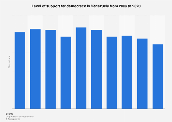Venezuela: support for democracy 2008-2018