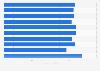 Zuschauerzahlen der Folgen der zweiten Staffel von Game of Thrones 2012