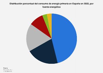 Porcentaje del consumo de energía primaria por fuentes energéticas España 2018