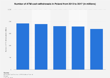 Number of ATM cash withdrawals in Poland 2013-2017