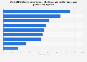 Trust in authorities about personal data management in Sweden 2019