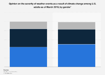 U.S. view on severe weather due to climate change by gender 2019