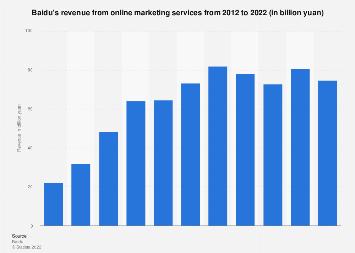 Baidu's online marketing services revenue in China 2012-2018