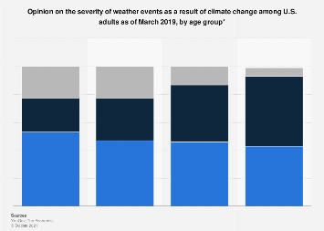 U.S. view on severe weather due to climate change by age group 2019