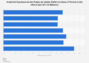 Zuschauerzahlen der Folgen der siebten Staffel von Game of Thrones 2017