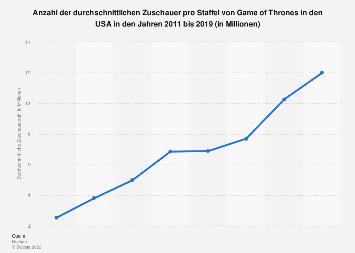 Zuschauerzahl pro Staffel von Game of Thrones bis 2019