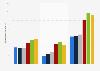 Anzahl der monatlichen Visits der News Corp/Dow Jones-Seiten bis 2019
