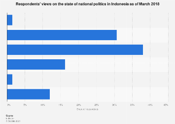 Respondents' views on the state of national politics Indonesia 2018