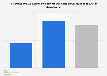 U.S. adults that felt well rested on weekdays in 2018, by sleep disorder