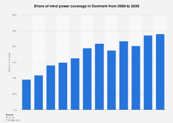 Share of wind energy coverage in Denmark 2008-2018