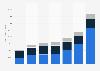 DSV's worldwide revenue by business segment 2015-2018