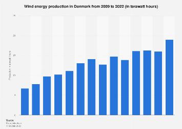 Wind energy production in Denmark 2008-2018