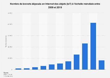Nombre de dépôts de brevets en Internet des objets dans le monde 2009-2019