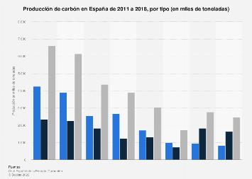 Producción de carbón por tipo España 2011-2019