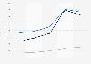 Umsatz von Gannett im Segment Publishing nach Bereichen bis 2018