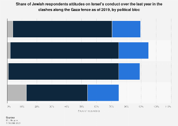 Israeli Jews' perception on Israel's conduct on the clashes along the Gaza fence 2019