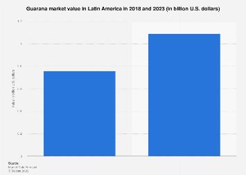 Latin America: guarana market revenue 2018-2023