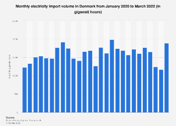 Monthly energy import volume into Denmark 2018