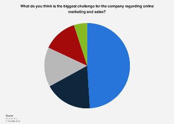 Challenges for companies regarding online marketing and sales in Sweden 2018