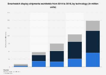 Worldwide unit shipments of smartwatch displays 2014-2018, by technology