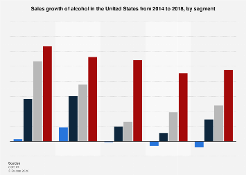 Sales growth of alcohol in the United States from 2014 to 2018, by segment
