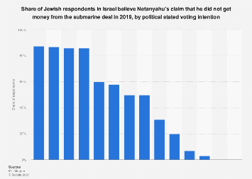 Share of Jews in Israel believing Netanyahu's claims on the submarine affair 2019
