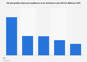 Größte Start-up Investitionen in der Schweiz 2018