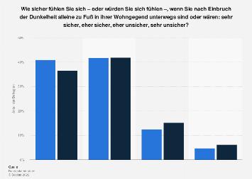 Umfrage zum Unsicherheitsgefühl in der Wohnumgebung bis 2017