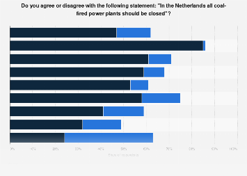 Opinions on closing coal-fired power plants in the Netherlands 2019, by party