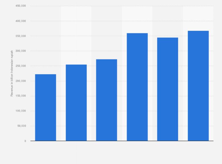 pln revenue 2019 statista pln revenue 2019 statista